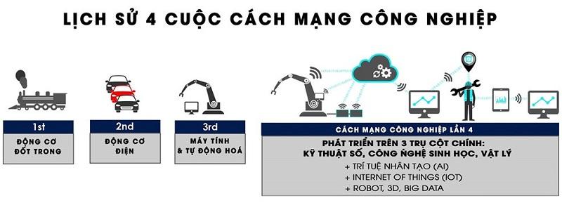 CM công nghiệp 4.0
